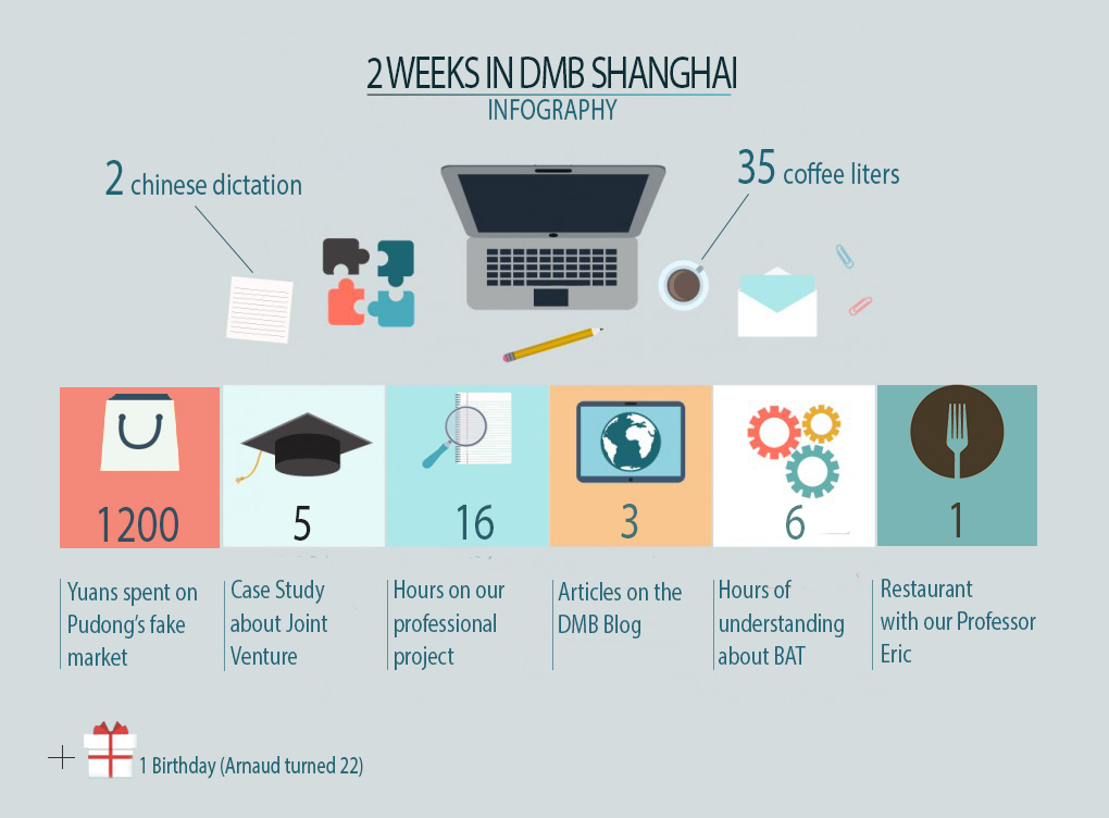 2 Weeks in MBADMB Shanghai : Infographic
