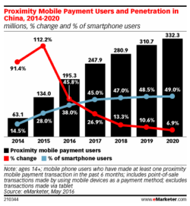 China Boasts World's Largest Proximity Mobile Payments Market O2O