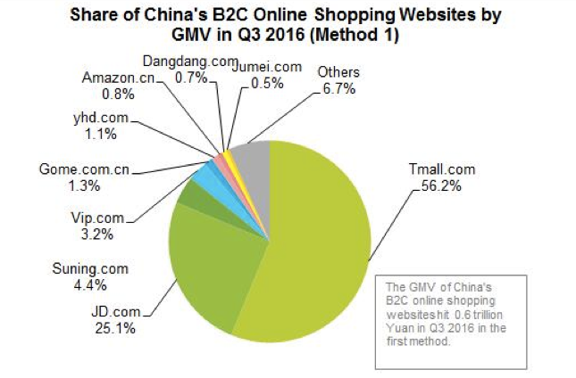 share-of-chinas-b2c-online-shopping-websites-by-gmv-in-q3-2016