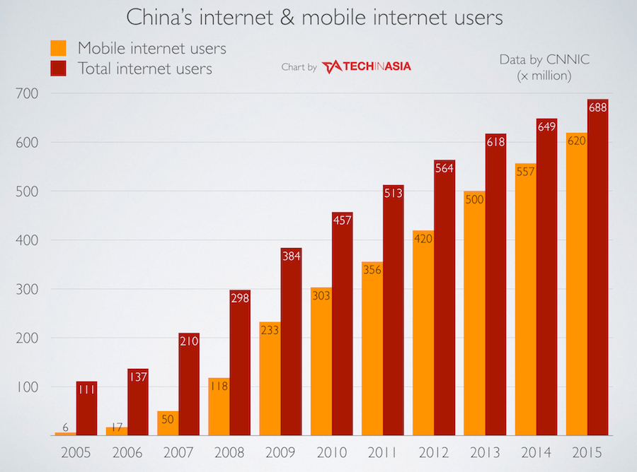 china-internet-and-mobile-internet-users-2015