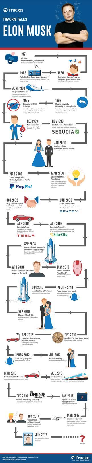 Elon Musk odyssey