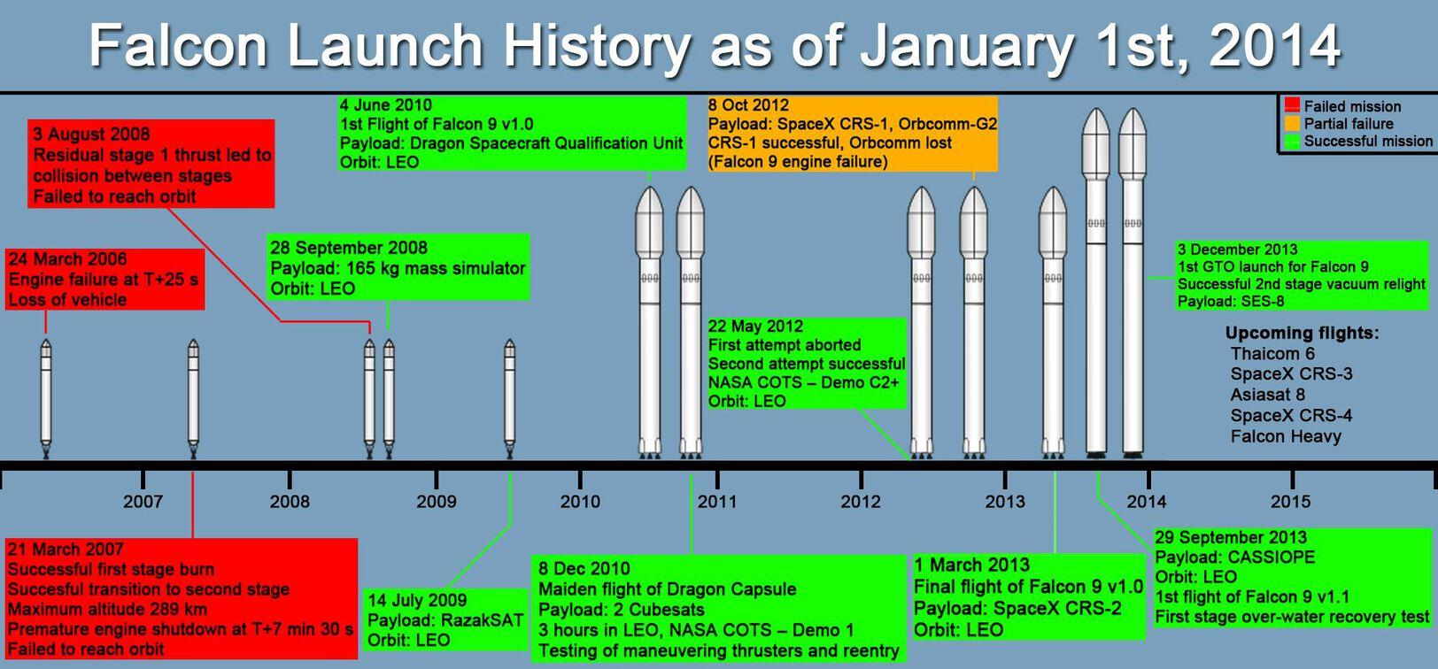 SpaceX achievement