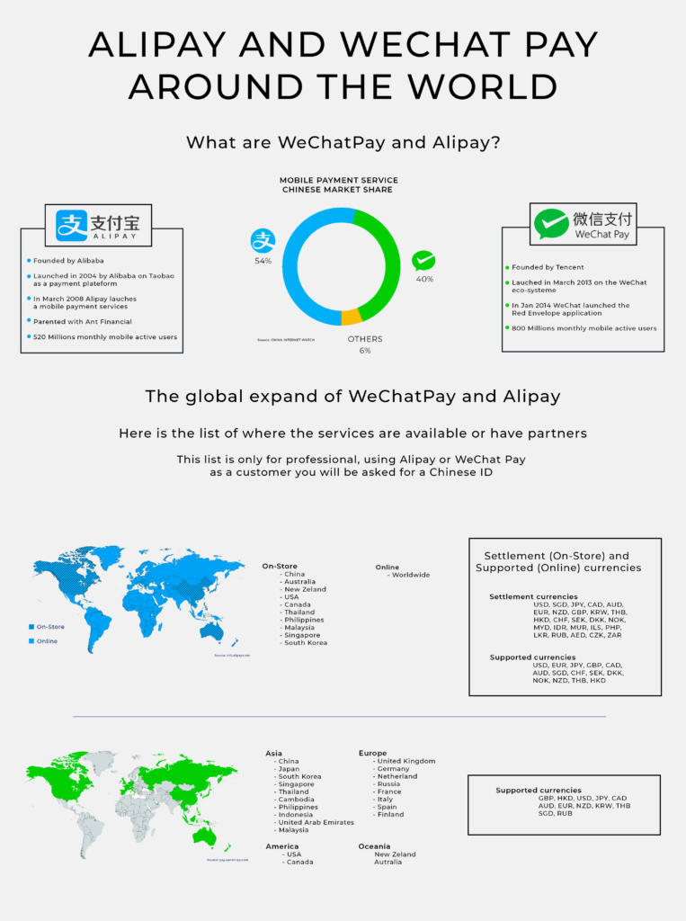 Alipay and Wechat Pay Around the world - Infographic - MBA DMB Shanghai