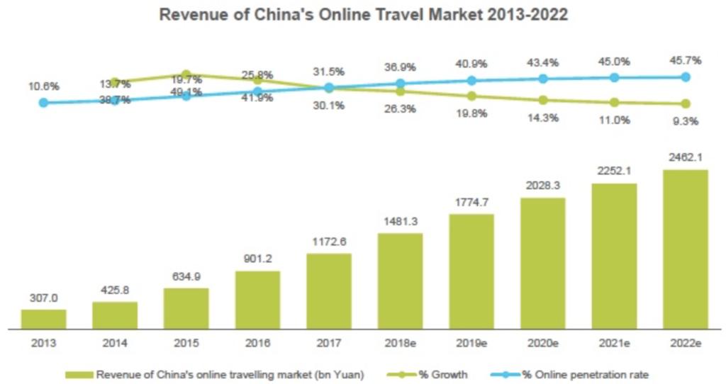 Revenue of China's Online Travel Market 2013-2022