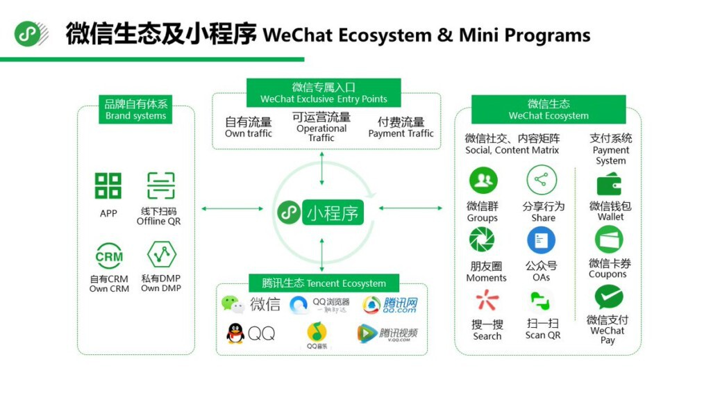 WeChat, the future of Social CRM - MBA DMB Shanghai